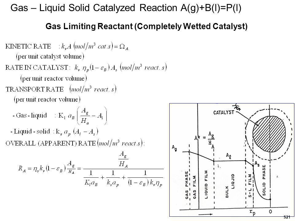 Gas Limiting Reactant (Completely Wetted Catalyst)