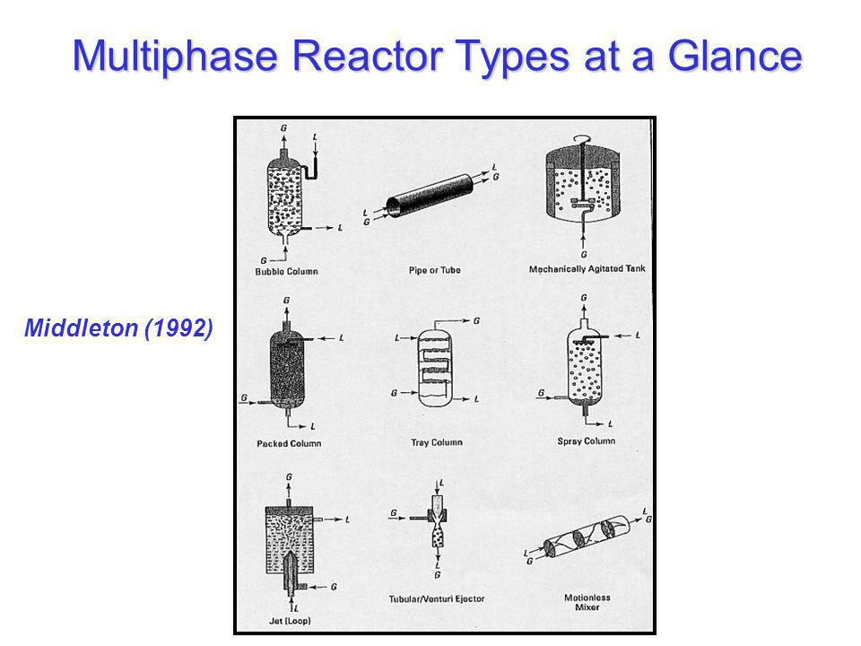 Multiphase Reactor Types at a Glance