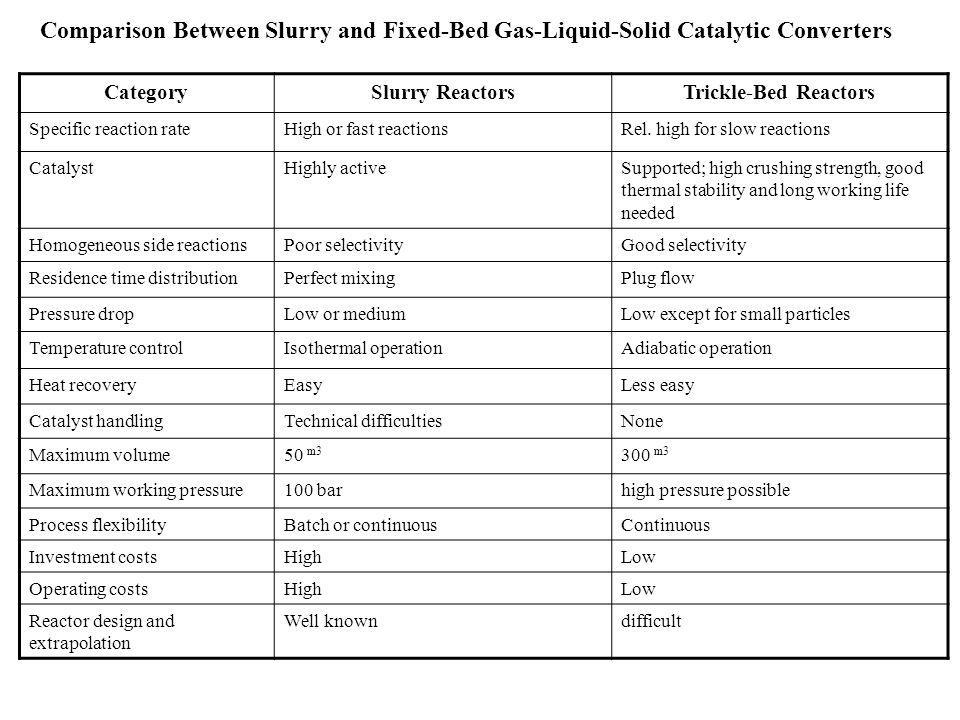 Comparison Between Slurry and Fixed-Bed Gas-Liquid-Solid Catalytic Converters