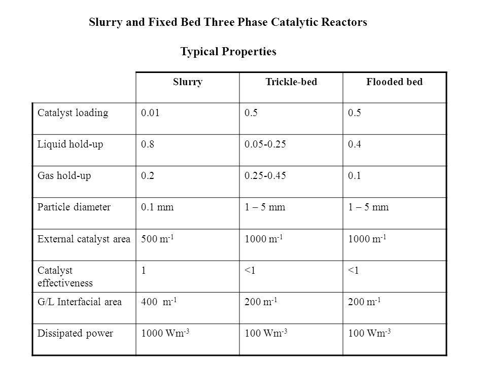 Slurry and Fixed Bed Three Phase Catalytic Reactors