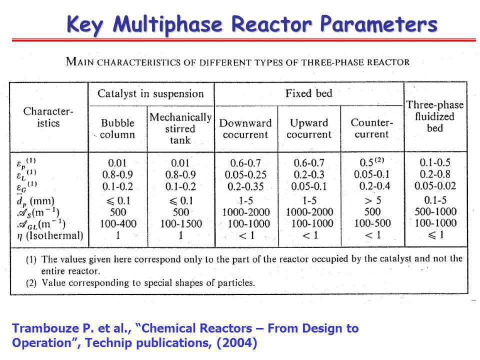Key Multiphase Reactor Parameters