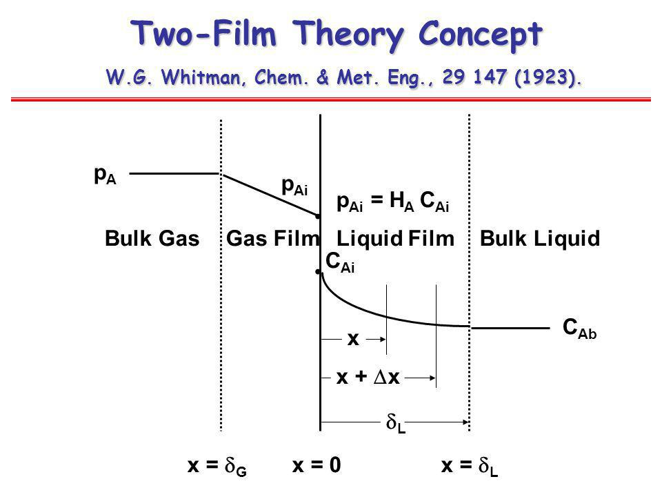 Two-Film Theory Concept W. G. Whitman, Chem. & Met. Eng