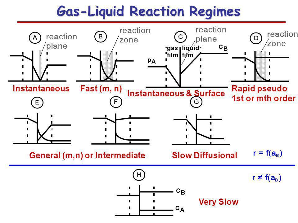Gas-Liquid Reaction Regimes