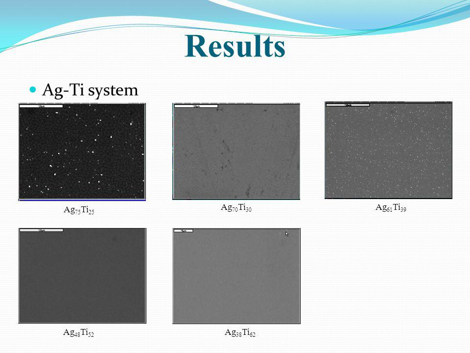 Results Ag-Ti system Ag75Ti25 Ag70Ti30 Ag61Ti39 Ag48Ti52 Ag38Ti62