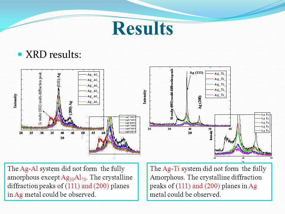 Results XRD results: The Ag-Al system did not form the fully