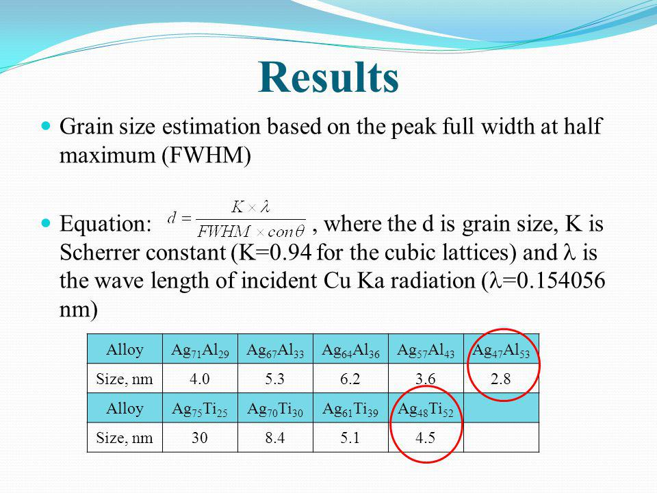 Results Grain size estimation based on the peak full width at half maximum (FWHM)