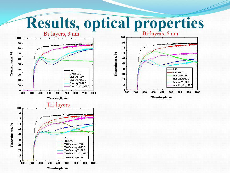Results, optical properties