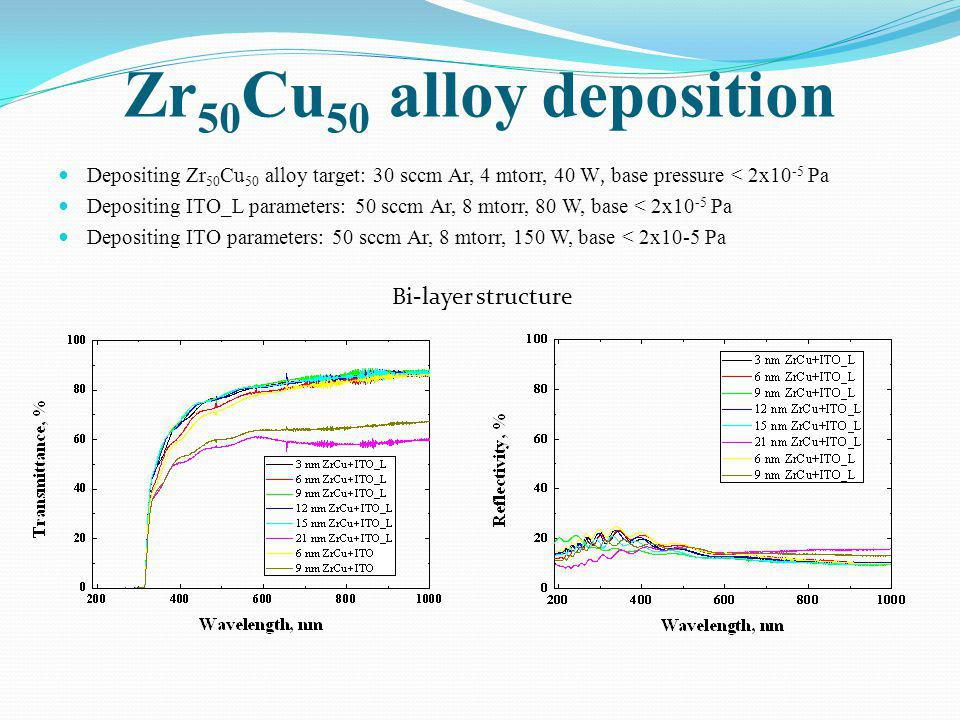 Zr50Cu50 alloy deposition Bi-layer structure
