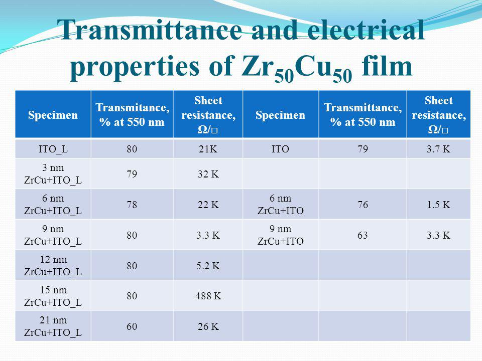 Transmittance and electrical properties of Zr50Cu50 film