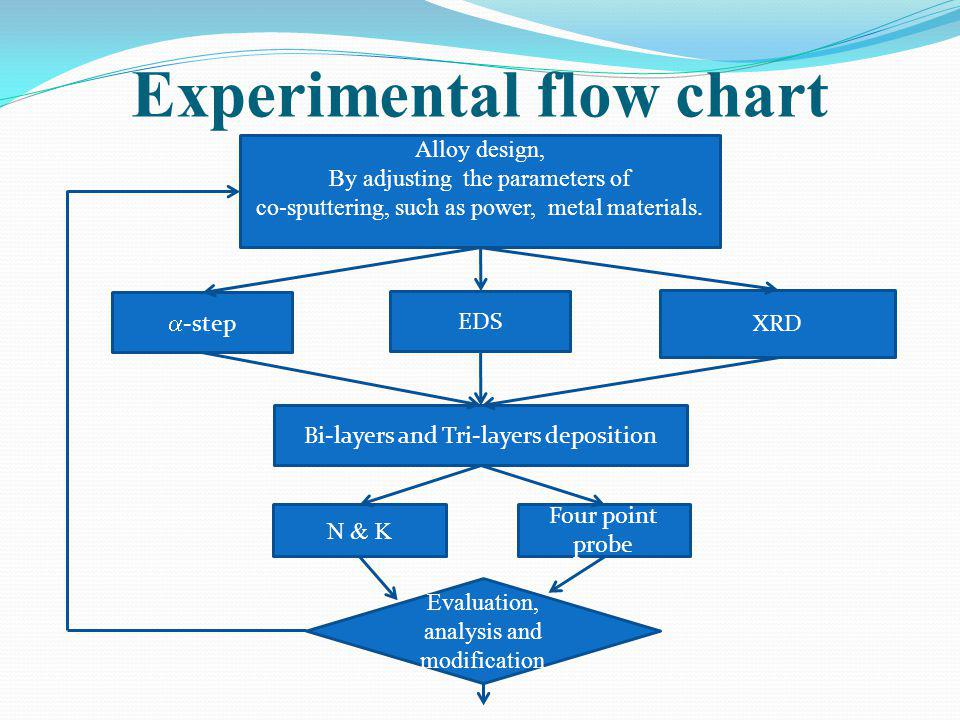 Experimental flow chart