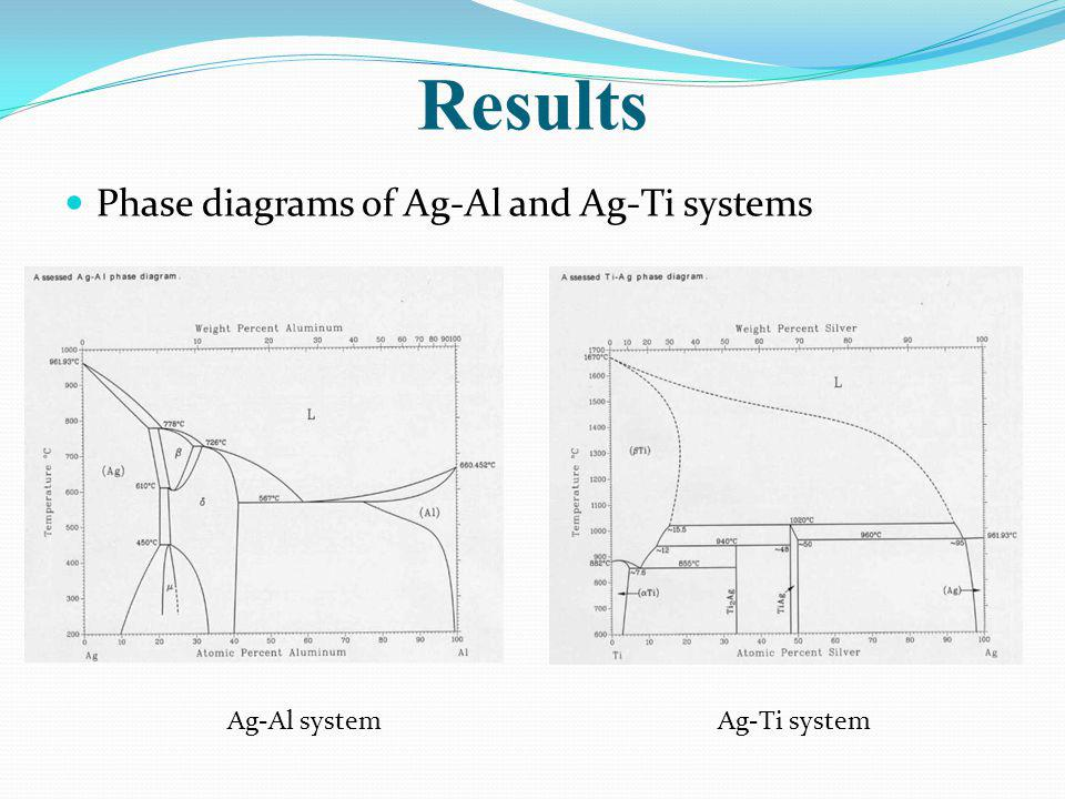 Results Phase diagrams of Ag-Al and Ag-Ti systems Ag-Al system