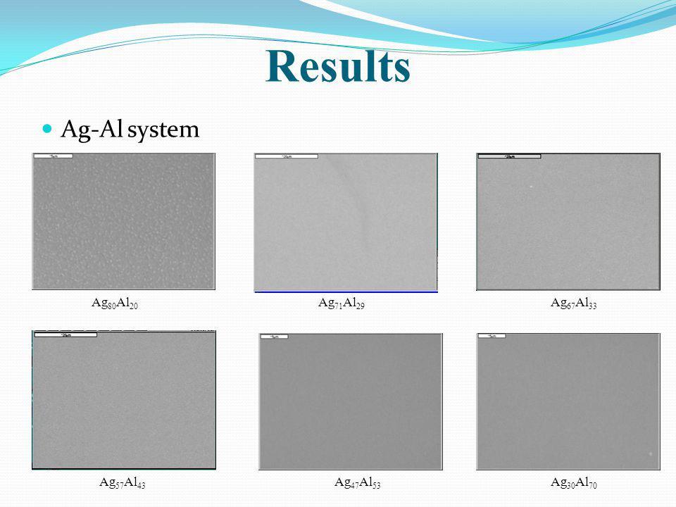 Results Ag-Al system Ag80Al20 Ag71Al29 Ag67Al33 Ag57Al43 Ag47Al53