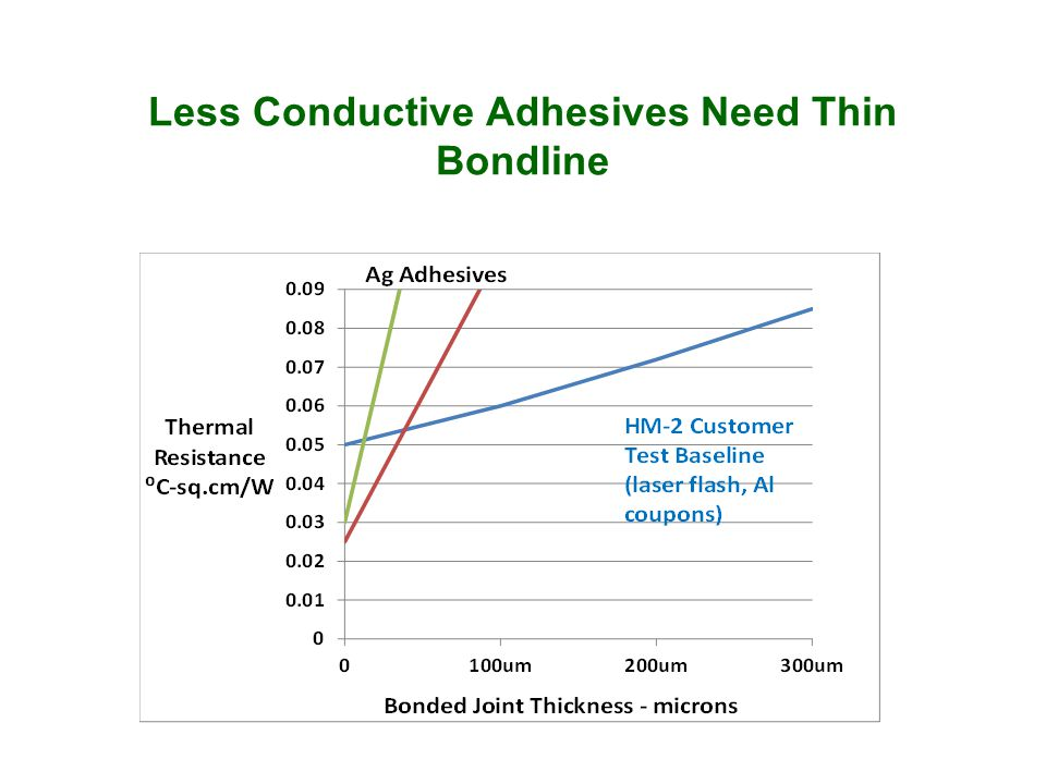 Less Conductive Adhesives Need Thin Bondline