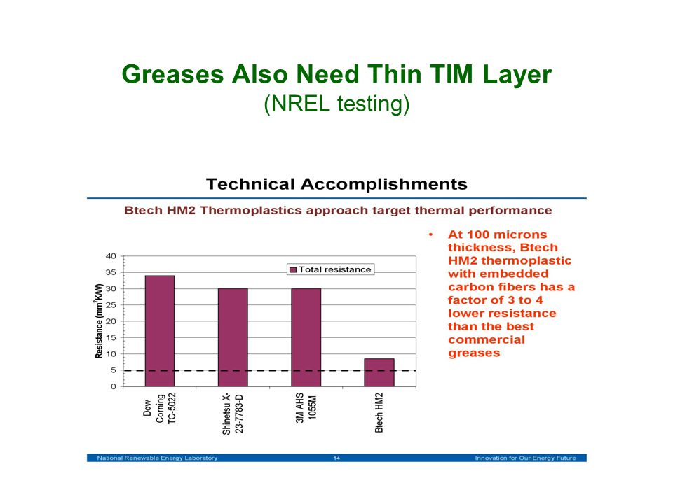Greases Also Need Thin TIM Layer (NREL testing)