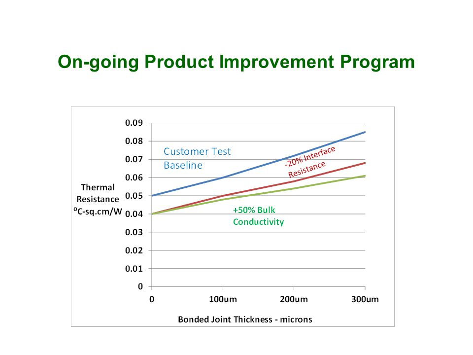 On-going Product Improvement Program