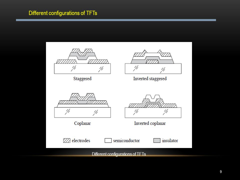 Different configurations of TFTs