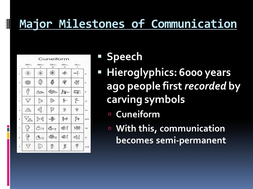 Major Milestones of Communication