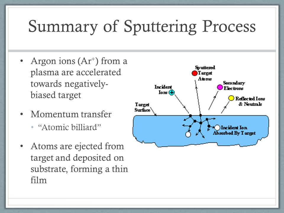 Summary of Sputtering Process