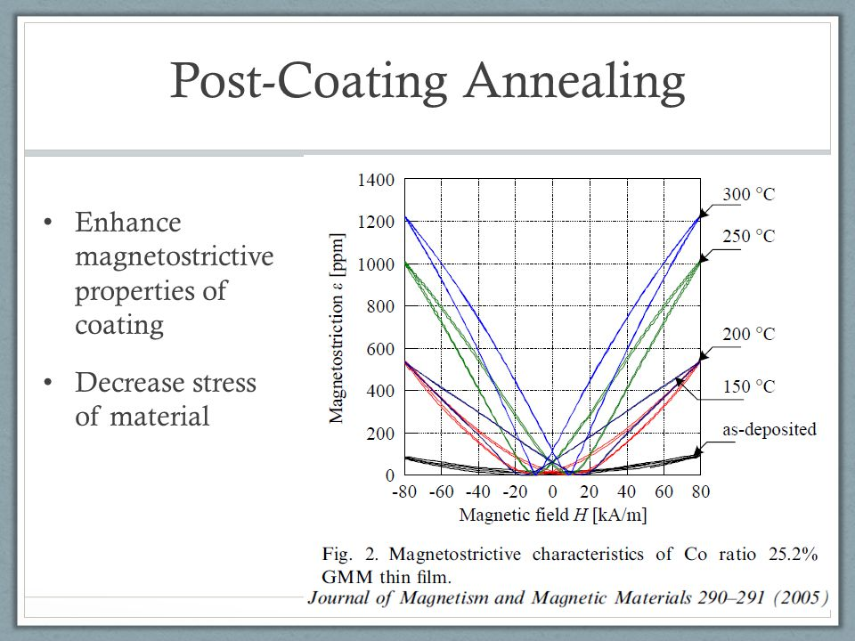 Post-Coating Annealing
