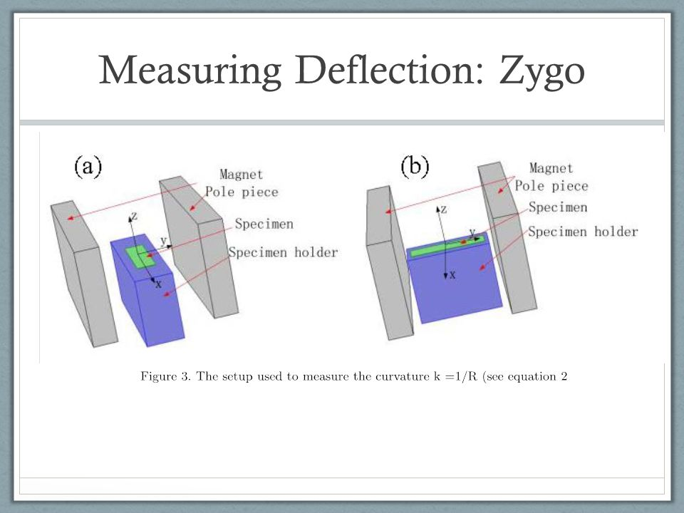 Measuring Deflection: Zygo