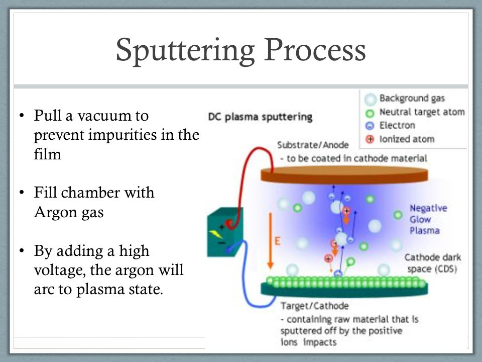 Sputtering Process Pull a vacuum to prevent impurities in the film