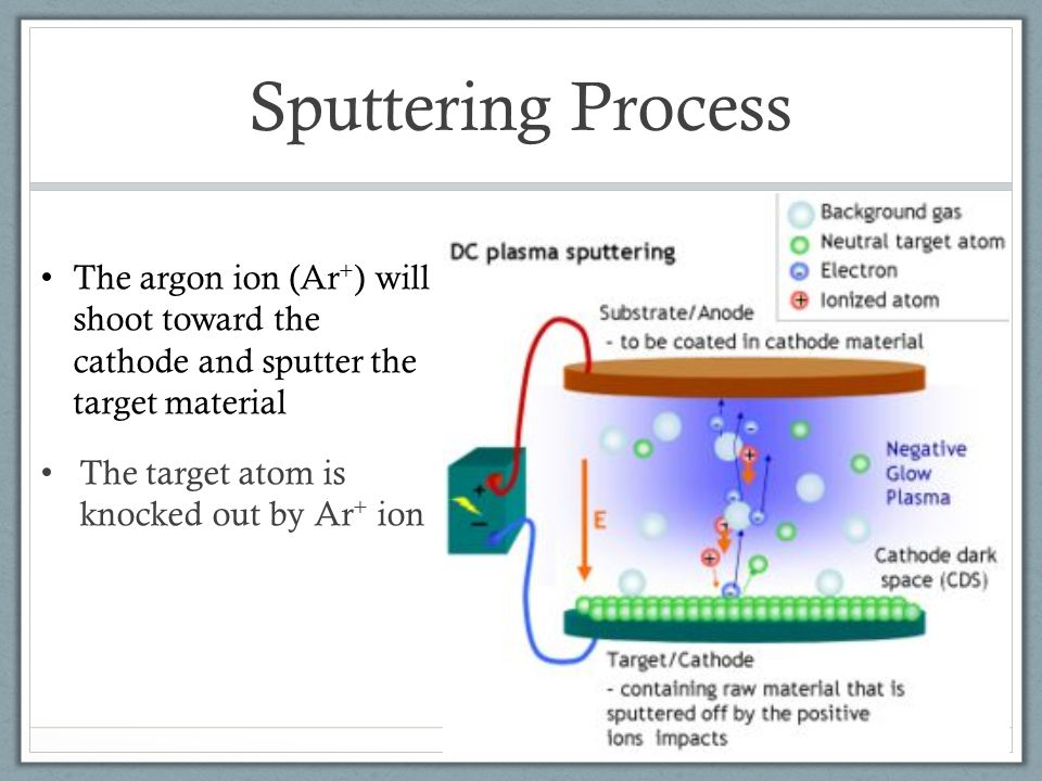 Sputtering Process The argon ion (Ar+) will shoot toward the cathode and sputter the target material.