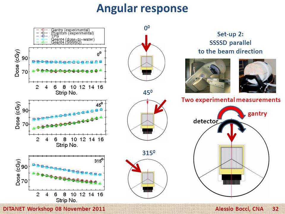 Angular response 00 Set-up 2: SSSSD parallel to the beam direction 450