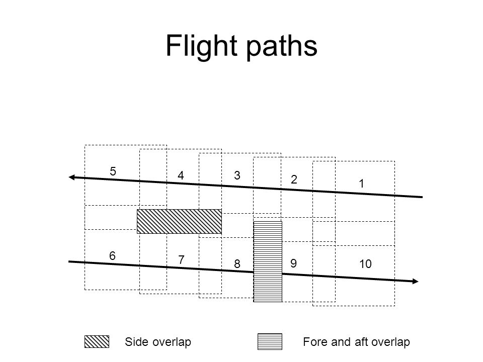 Flight paths 1 2 3 4 5 6 7 8 9 10 Side overlap Fore and aft overlap