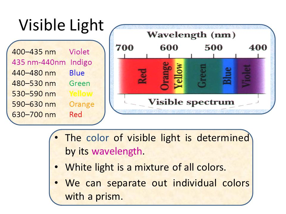 Visible Light 400–435 nm Violet. 435 nm-440nm Indigo. 440–480 nm Blue. 480–530 nm Green. 530–590 nm Yellow.