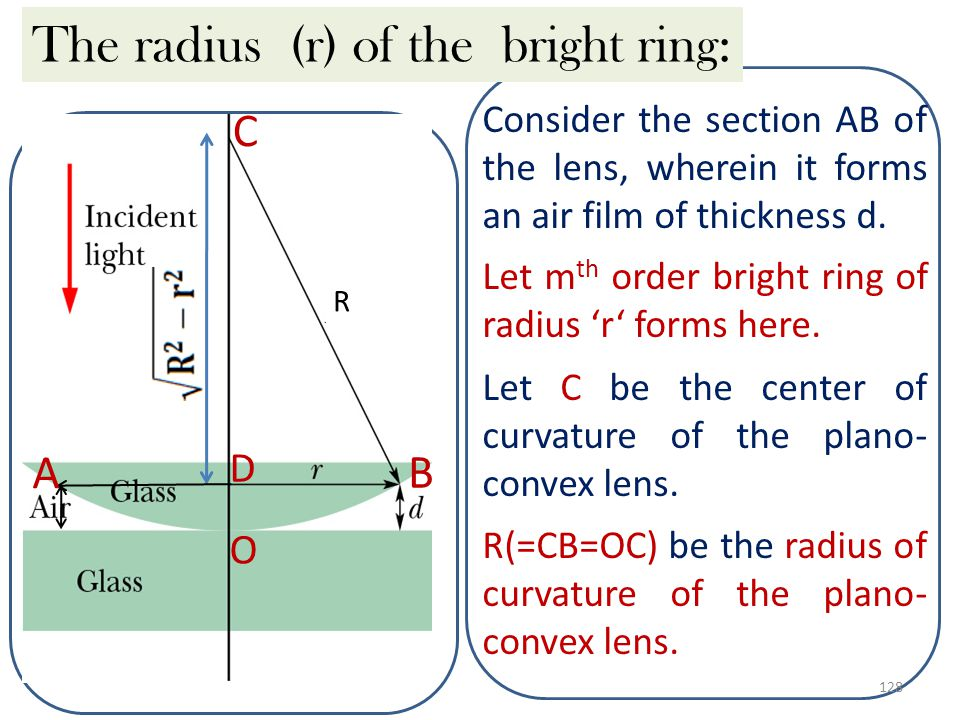 The radius (r) of the bright ring: