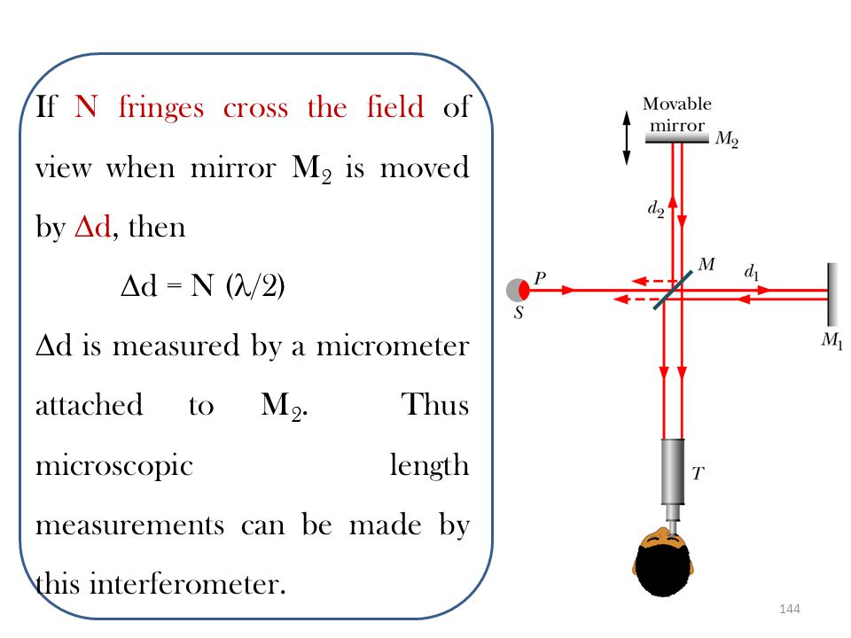 If N fringes cross the field of view when mirror M2 is moved by d, then