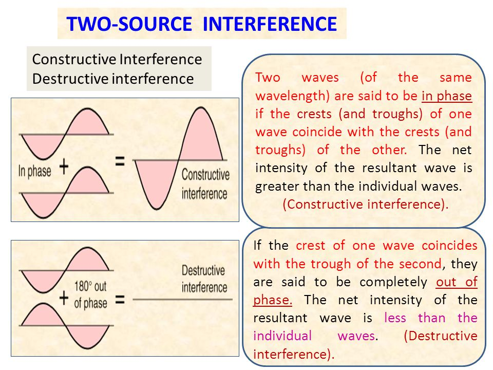 TWO-SOURCE INTERFERENCE