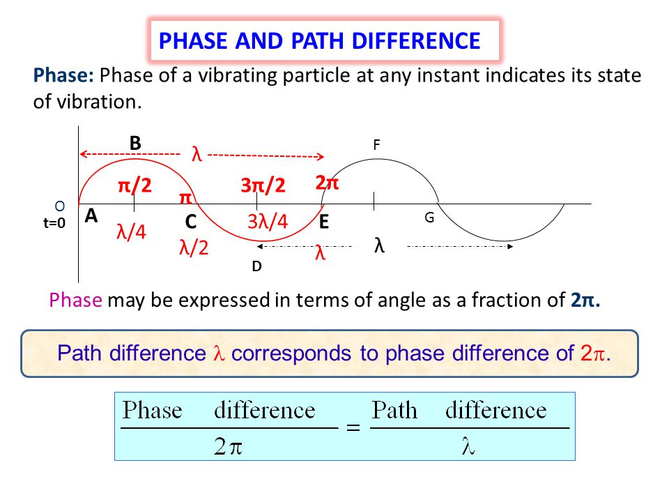 Path difference  corresponds to phase difference of 2.