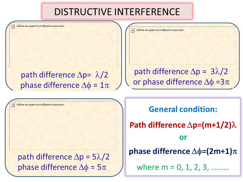 Path difference p=(m+1/2) phase difference =(2m+1)