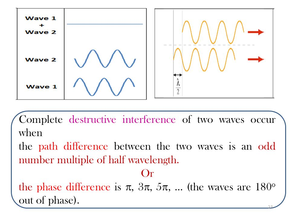Complete destructive interference of two waves occur when