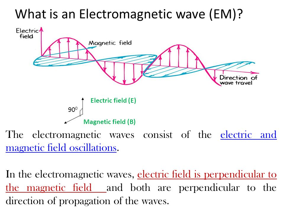 What is an Electromagnetic wave (EM)