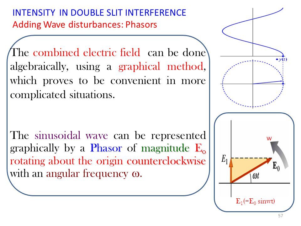 INTENSITY IN DOUBLE SLIT INTERFERENCE