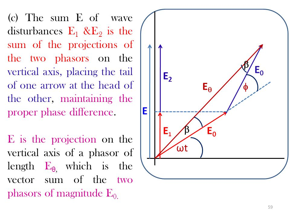 (c) The sum E of wave disturbances E1 &E2 is the sum of the projections of the two phasors on the vertical axis, placing the tail of one arrow at the head of the other, maintaining the proper phase difference.