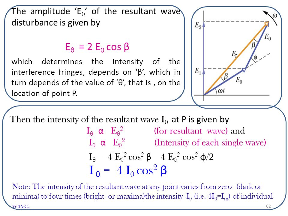 The amplitude 'Eθ' of the resultant wave disturbance is given by