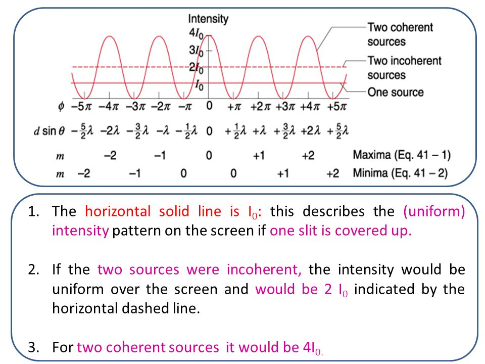 The horizontal solid line is I0: this describes the (uniform) intensity pattern on the screen if one slit is covered up.