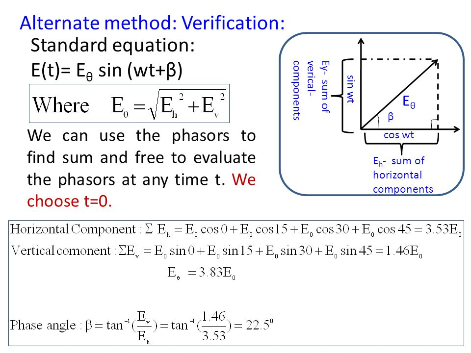 Alternate method: Verification: Standard equation: E(t)= Eθ sin (wt+β)