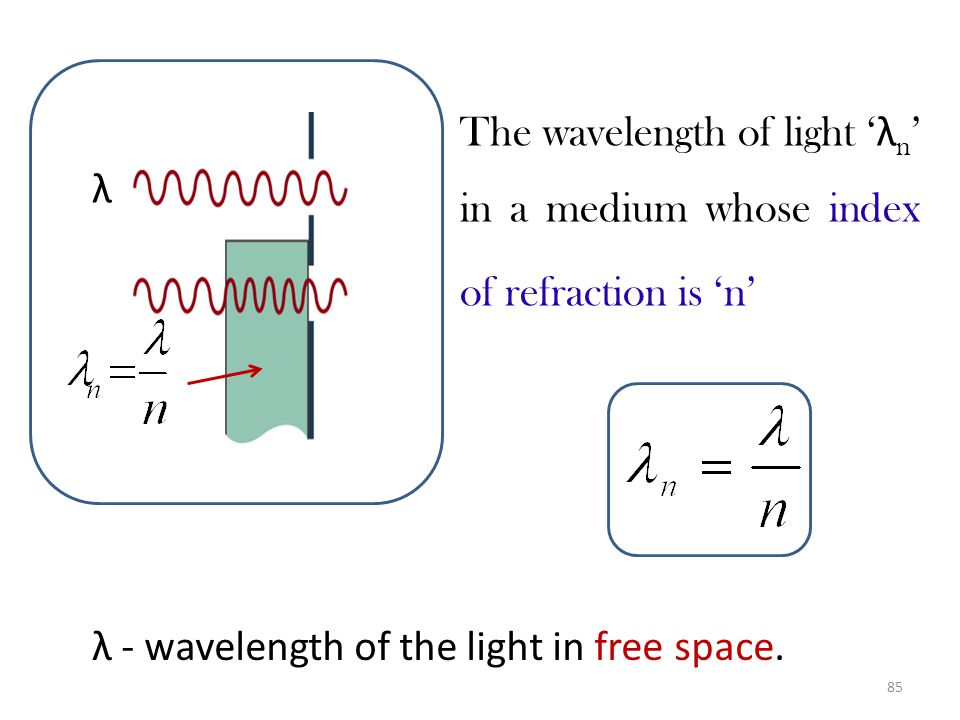 The wavelength of light 'λn' in a medium whose index of refraction is 'n'