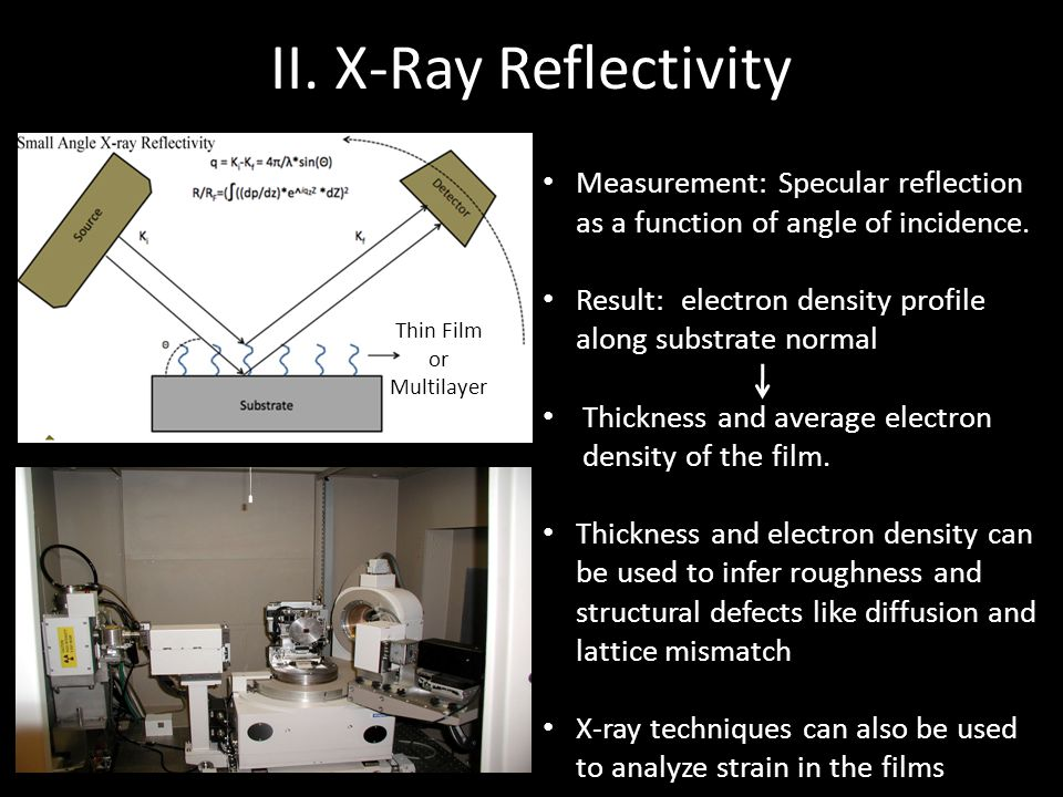 II. X-Ray Reflectivity Measurement: Specular reflection as a function of angle of incidence.