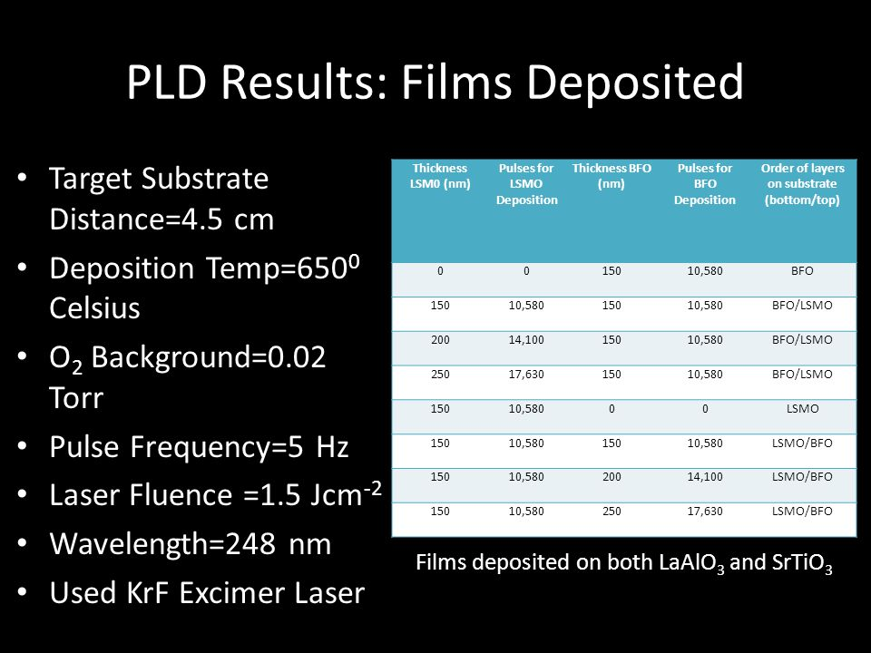 PLD Results: Films Deposited
