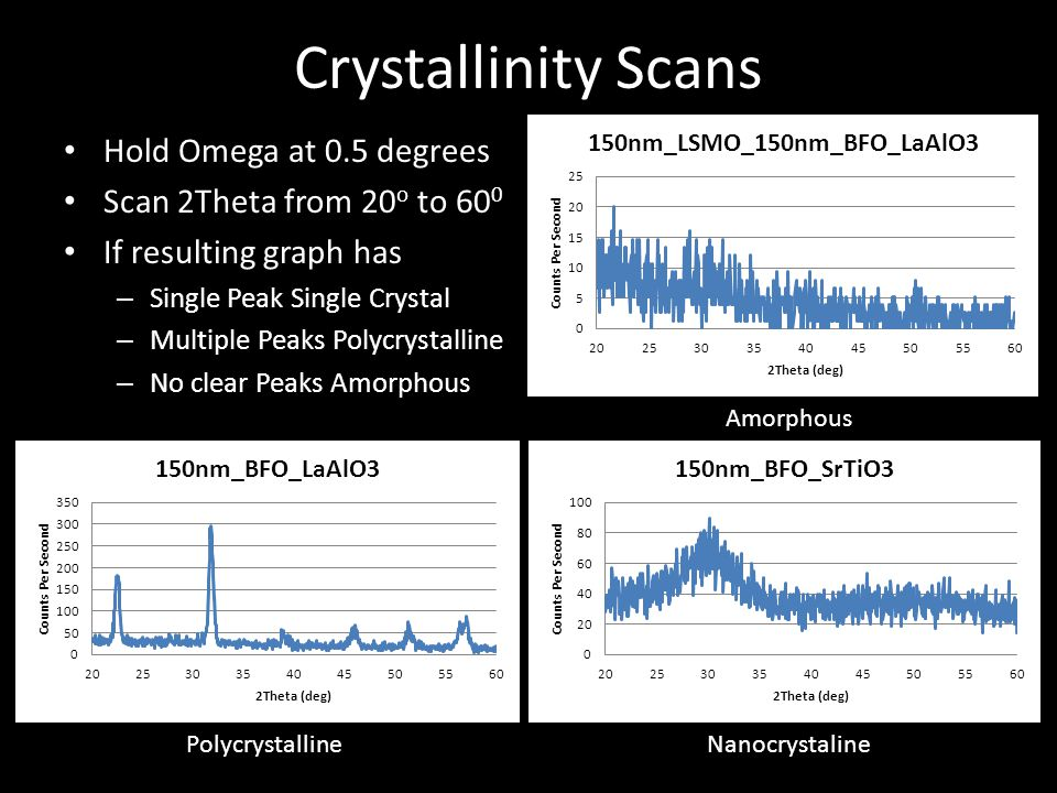 Crystallinity Scans Hold Omega at 0.5 degrees