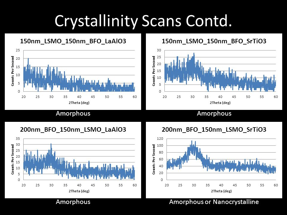 Crystallinity Scans Contd.