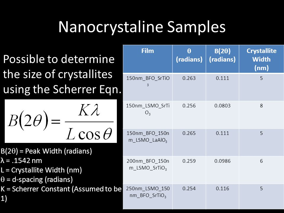 Nanocrystaline Samples