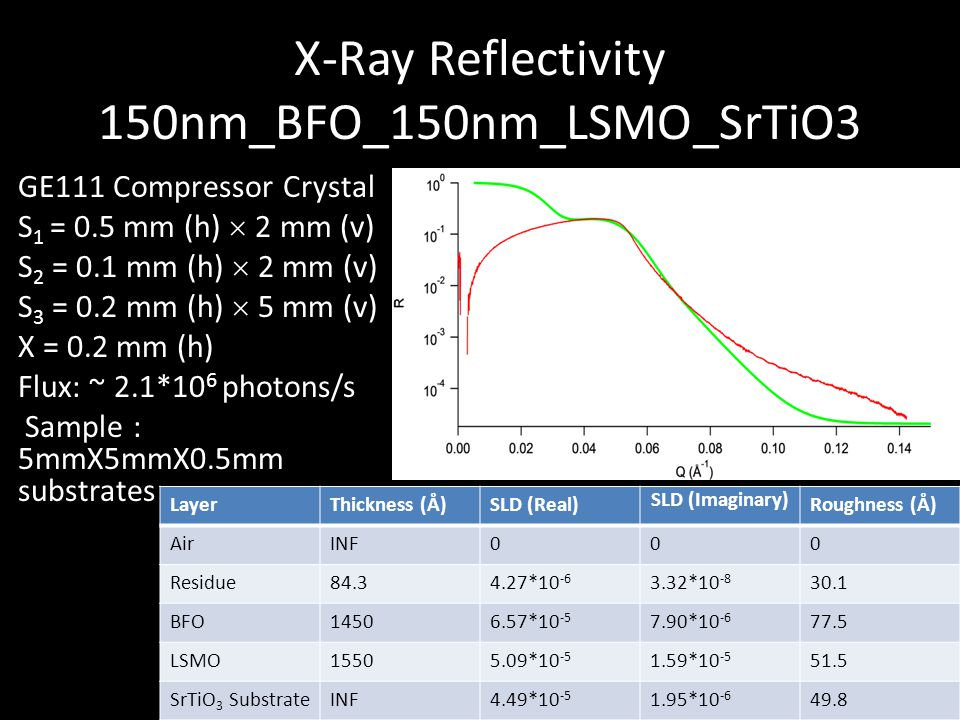 X-Ray Reflectivity 150nm_BFO_150nm_LSMO_SrTiO3