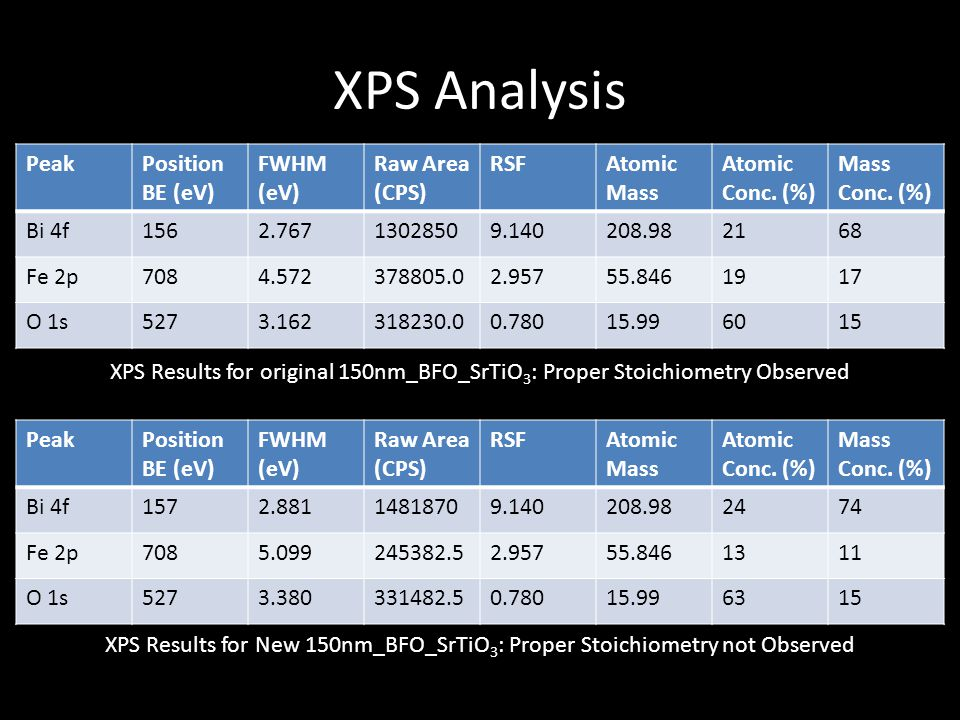 XPS Analysis Peak Position BE (eV) FWHM (eV) Raw Area (CPS) RSF