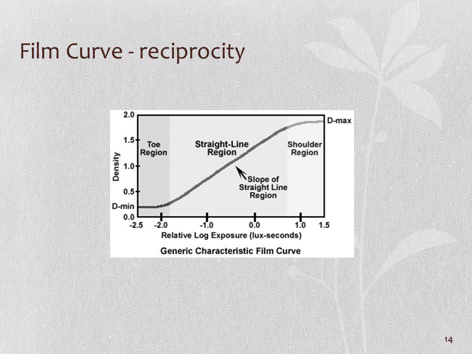 Film Curve - reciprocity